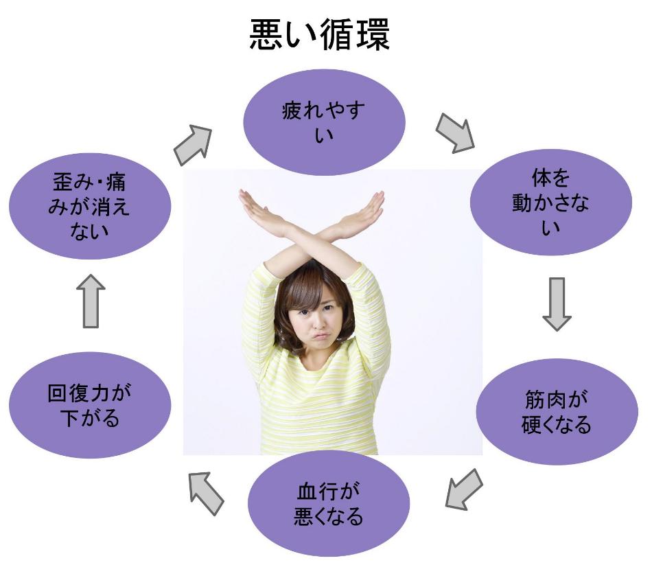 肩こりの負の循環のイメージ:「疲れやすい」⇒「体を動かさない」⇒「筋肉が硬くなる」⇒「血行が悪くなる」⇒「回復力が下がる」⇒「歪み・痛みが消えない」のサイクル