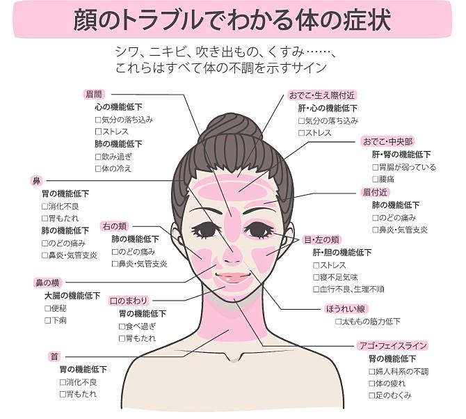 美容鍼お顔チェック